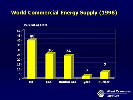 World Resources Institute World Commercial Energy Supply (1998)