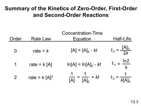 reaction order and rate law essay For example, let's use the method of initial rates to determine the rate law for the following reaction: whose rate law has the form: using the following initial rates data, it is possible to calculate the order of the reaction for both bromine and acetone:.