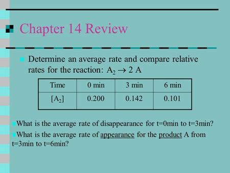 Chapter 14 Review Determine an average rate and compare relative rates for the reaction: A 2  2 A Time0 min3 min6 min [A 2 ]0.2000.1420.101 What is the.