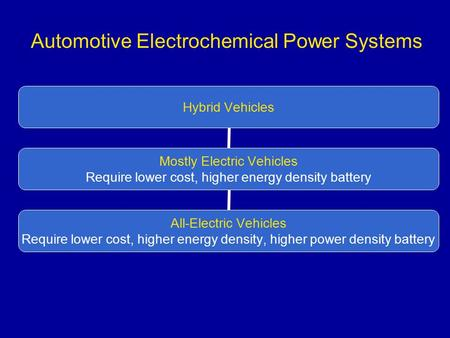 Automotive Electrochemical Power Systems. Vehicular Batteries Are Widely Used; Vehicular Fuel Cells Are Widely Discussed All batteries contain the anodic.