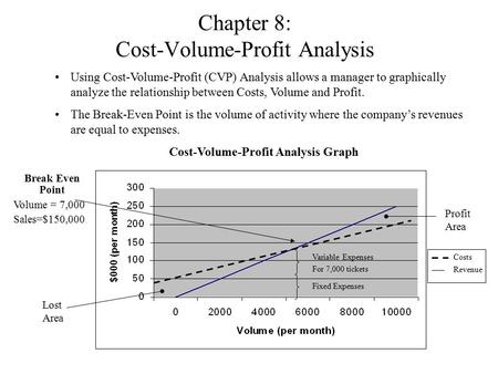 Chapter 8: Cost-Volume-Profit Analysis Using Cost-Volume-Profit (CVP) Analysis allows a manager to graphically analyze the relationship between Costs,