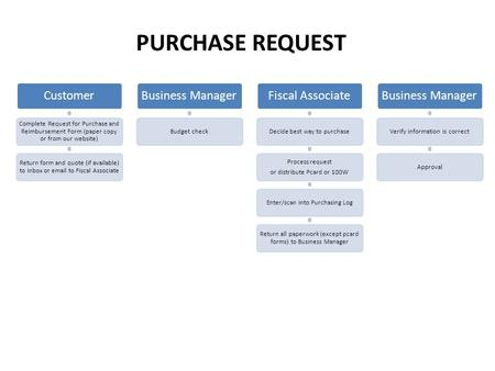 Customer Complete Request for Purchase and Reimbursement Form (paper copy or from our website) Return form and quote (if available) to inbox or email to.