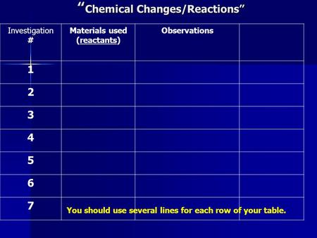 """ Chemical Changes/Reactions"" Investigation # Materials used (reactants) Observations 1 2 3 4 5 6 7 You should use several lines for each row of your table."