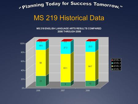 MS 219 Historical Data. M.S. 219 Quality Review Recommendations (2007-2008) 1. Further develop all teachers' skills, knowledge, and understanding of.
