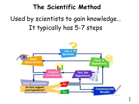 Used by scientists to gain knowledge… It typically has 5-7 steps