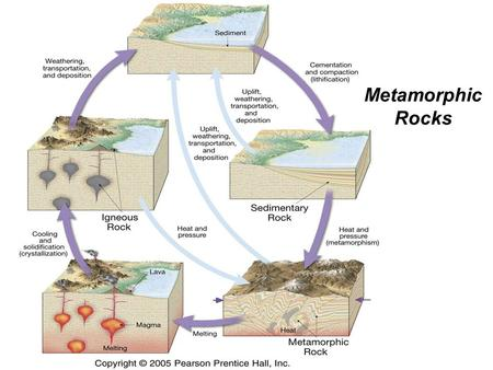 Metamorphic Rocks. What causes metamorphism? Heat Pressure Reaction with fluids.