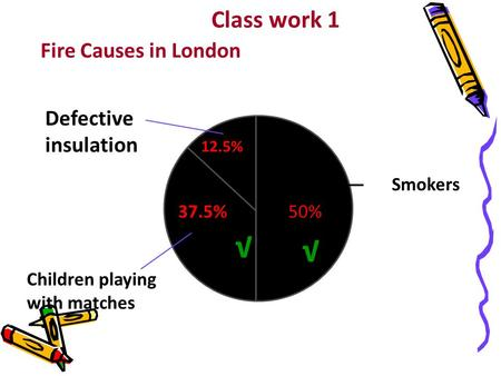 Fire Causes in London —— Smokers 50%37.5% 12.5% Children playing with matches Defective insulation √ √ Class work 1.