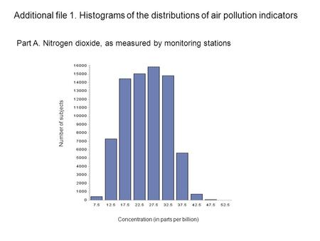 Part A. Nitrogen dioxide, as measured by monitoring stations Additional file 1. Histograms of the distributions of air pollution indicators Number of subjects.