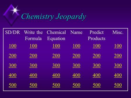 Chemistry Jeopardy SD/DRWrite the Formula Chemical Equation NamePredict Products Misc. 100 200 300 400 500.