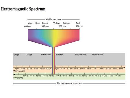 Electromagnetic Spectrum Atomic Emission Spectrum.