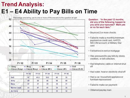 "1 Trend Analysis: E1 – E4 Ability to Pay Bills on Time Question: ""In the past 12 months, did any of the following happen to you (and your spouse)? Mark."