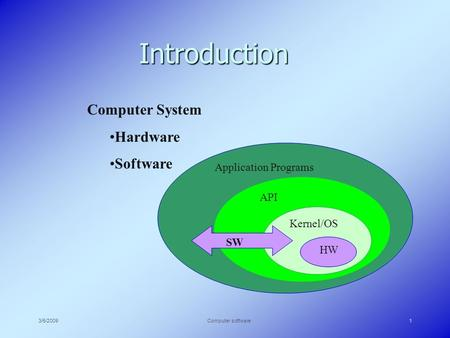 3/5/2009Computer software1 Introduction Computer System Hardware Software HW Kernel/OS API Application Programs SW.