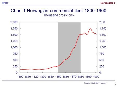 Norges Bank 1 Chart 1 Norwegian commercial fleet 1800-1900 Thousand gross tons Source: Statistics Norway.