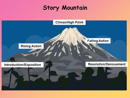 Story Mountain Introduction/Exposition Rising Action Climax/High Point Falling Action Resolution/Denouement.