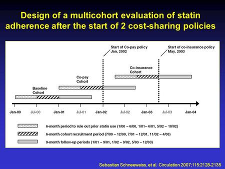 Design of a multicohort evaluation of statin adherence after the start of 2 cost-sharing policies Sebastian Schneeweiss, et al. Circulation 2007;115:2128-2135.