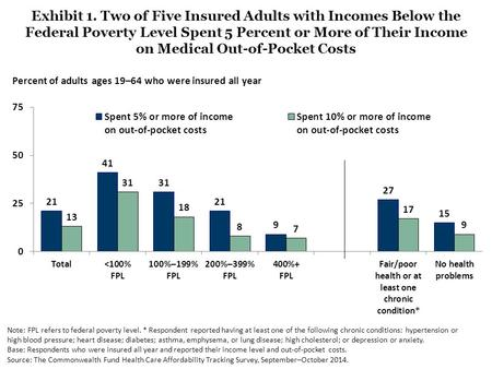 Exhibit 1. Two of Five Insured Adults with Incomes Below the Federal Poverty Level Spent 5 Percent or More of Their Income on Medical Out-of-Pocket Costs.