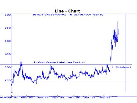 Line - Chart. Candlestick chart A trend line with triangles.