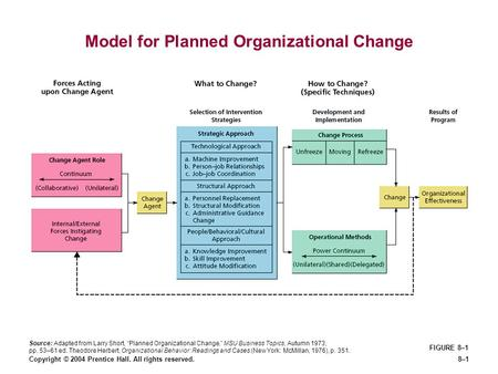 "Copyright © 2004 Prentice Hall. All rights reserved.8–1 Model for Planned Organizational Change FIGURE 8–1 Source: Adapted from Larry Short, ""Planned Organizational."