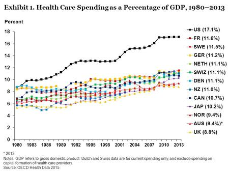 Notes: GDP refers to gross domestic product. Dutch and Swiss data are for current spending only, and exclude spending on capital formation of health care.