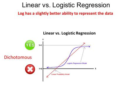 Linear vs. Logistic Regression Log has a slightly better ability to represent the data Dichotomous Prefer Don't Prefer Linear vs. Logistic Regression.