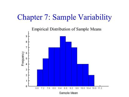 Chapter 7: Sample Variability Empirical Distribution of Sample Means.