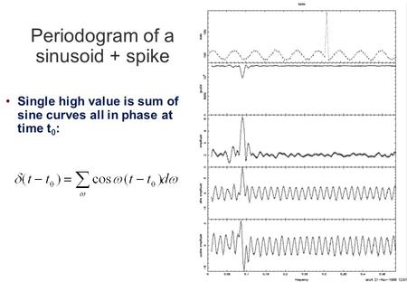 Periodogram of a sinusoid + spike Single high value is sum of sine curves all in phase at time t 0 :