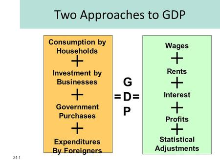 24-1 GDPGDP == + Consumption by Households Investment by Businesses Government Purchases Expenditures By Foreigners + + + + + Wages Rents Interest Profits.