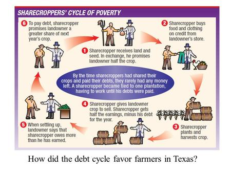 How did the debt cycle favor farmers in Texas?. Railroads in Texas I. Problems with Transportation 1.Transportation was very limited 2. Rivers could only.