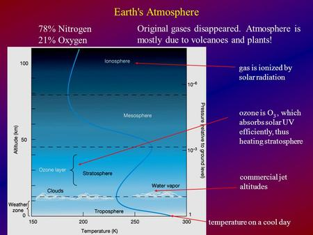 Earth's Atmosphere 78% Nitrogen 21% Oxygen gas is ionized by solar radiation ozone is O 3, which absorbs solar UV efficiently, thus heating stratosphere.