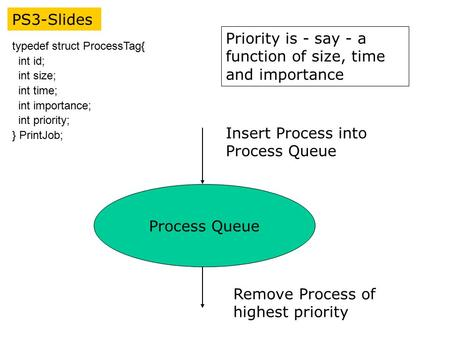 PS3-Slides typedef struct ProcessTag{ int id; int size; int time; int importance; int priority; } PrintJob; Priority is - say - a function of size, time.
