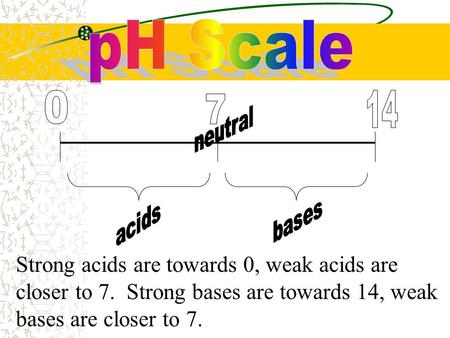 Strong acids are towards 0, weak acids are closer to 7. Strong bases are towards 14, weak bases are closer to 7.