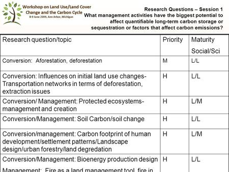 1 Research Questions – Session 1 What management activities have the biggest potential to affect quantifiable long-term carbon storage or sequestration.
