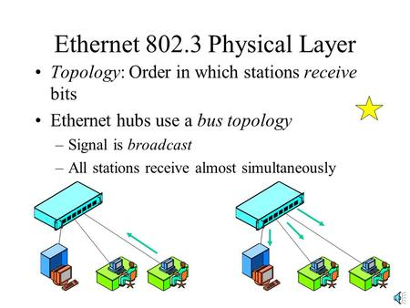 Ethernet 802.3 Physical Layer Topology: Order in which stations receive bits Ethernet hubs use a bus topology –Signal is broadcast –All stations receive.