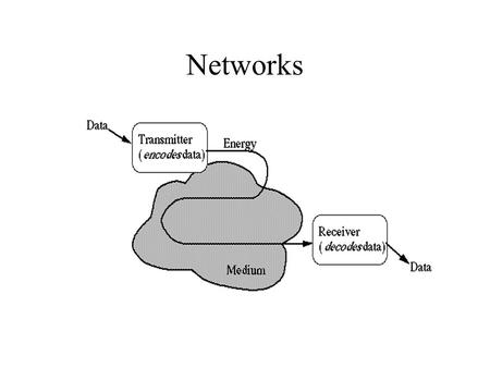 Networks. Common Xmit Media Shared Media Networks are a shared communication resource Only one user can access at a time.