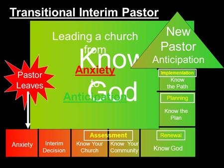 Know God Pastor Leaves Leading a church from Anxiety to Anticipation Interim Decision Know Your Church Know Your Community Know the Plan Know God Know.