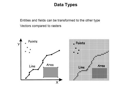 Data Types Entities and fields can be transformed to the other type Vectors compared to rasters.