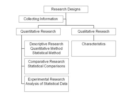 Descriptive Research: Quantitative Method Descriptive Analysis –Limits generalization to the particular group of individuals observed. –No conclusions.