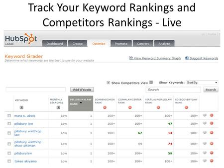 Track Your Keyword Rankings and Competitors Rankings - Live.