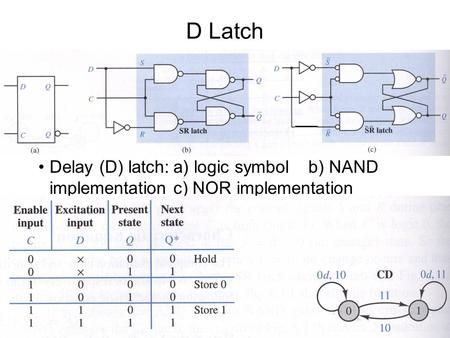 D Latch Delay (D) latch:a) logic symbolb) NAND implementationc) NOR implementation.