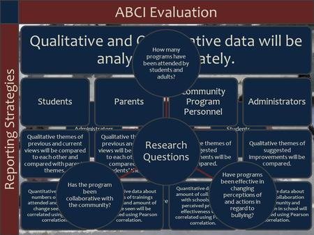 Focus ABCI Evaluation Possible Threats to Integrity Variations in age of students may result in skewed, invalid, or unreliable data. Agendas of participants.