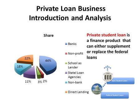 Private Loan Business Introduction and Analysis Federal Student LoansBank Student Loans Private student loan is a finance product that can either supplement.