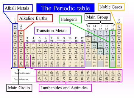 The Periodic table Alkali MetalsAlkaline EarthsTransition MetalsHalogensNoble Gases Lanthanides and Actinides Main Group.