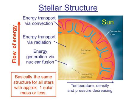 Stellar Structure Temperature, density and pressure decreasing Energy generation via nuclear fusion Energy transport via radiation Energy transport via.