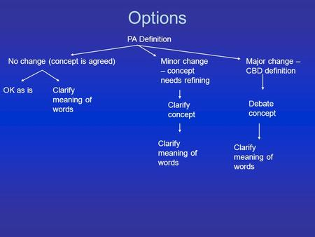 Options PA Definition No change (concept is agreed) OK as isClarify meaning of words Minor change – concept needs refining Major change – CBD definition.