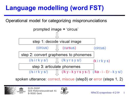 ELIS-DSSP Sint-Pietersnieuwstraat 41 B-9000 Gent SPACE symposium - 6/2/091 Language modelling (word FST) Operational model for categorizing mispronunciations.