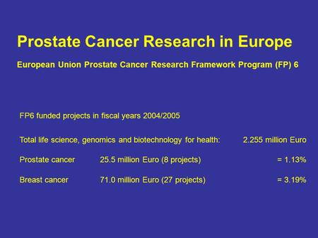 Prostate Cancer Research in Europe European Union Prostate Cancer Research Framework Program (FP) 6 FP6 funded projects in fiscal years 2004/2005 Total.