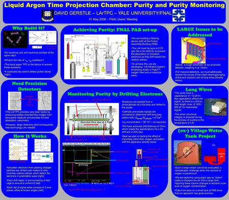Liquid Argon Time Projection Chamber: Purity and Purity Monitoring DAVID GERSTLE – LArTPC – YALE UNIVERSITY/FNAL 31 May 2006 – FNAL Users' Meeting Materials.