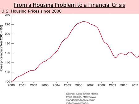 From a Housing Problem to a Financial Crisis U.S. Housing Prices since 2000.