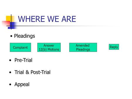 WHERE WE ARE Complaint Answer 12(b) Motions Amended Pleadings Pre-Trial Trial & Post-Trial Appeal Reply.
