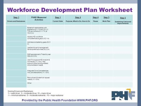Workforce Development Plan Worksheet Step 3 Drivers and Restrainers PHAB Measures/ Activities Step 1 Current State Step 2 Purpose, What to Do, How to Do.